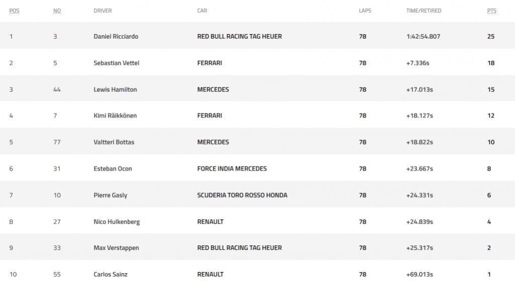 Риккардо впервые выиграл в Монако, Феттель опередил Хэмилтона