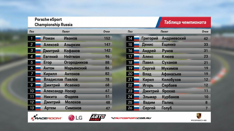 Непредсказуемый второй этап Porsche eRacing Championship Russia