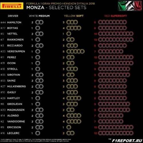 Представители Pirelli обнародовали составы шин, которые команды выбрали для этапа в Италии