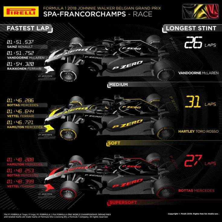 Гран При Бельгии: статистика по типам шин