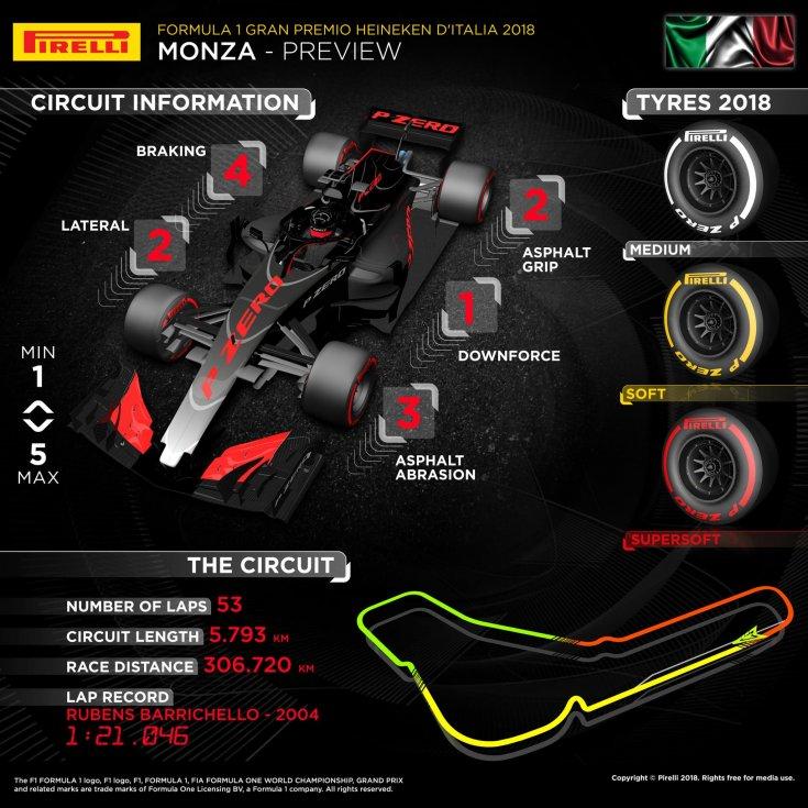 Гран-При Италии: инфографика от Pirelli
