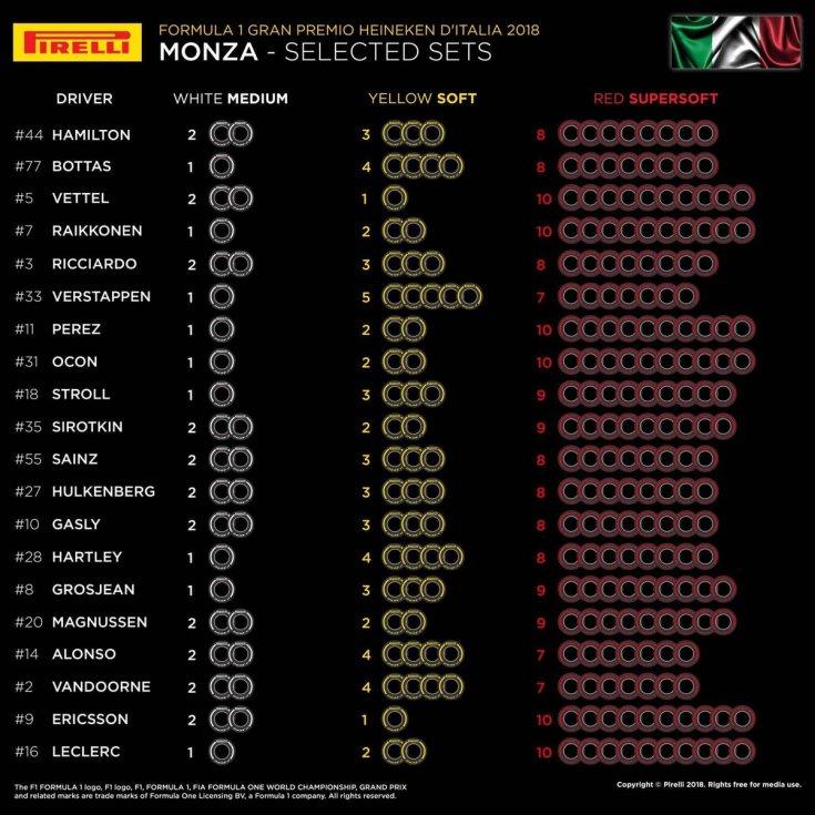 Гран При Италии: выбранные комплекты шин на уикенд