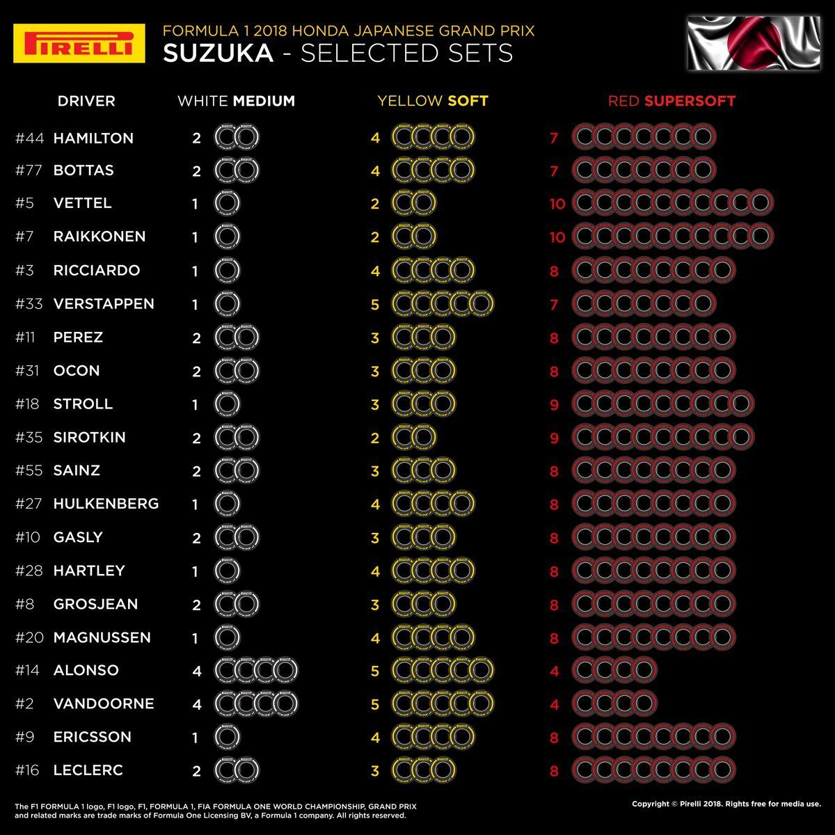 У Ferrari будет наибольшее количество самых мягких шин на Гран При Японии