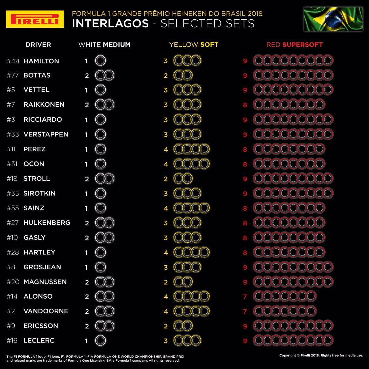 Pirelli опубликовала выбор шин на Гран При Бразилии