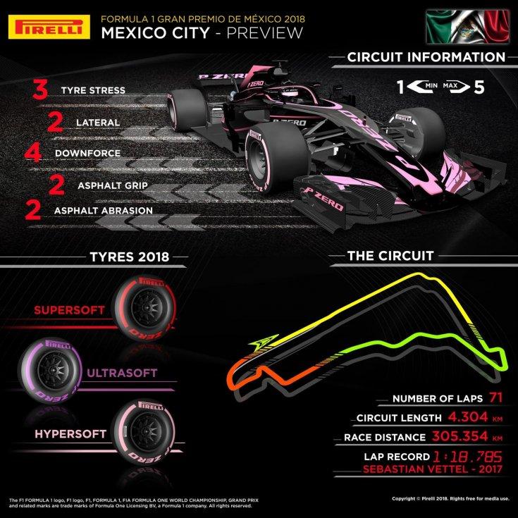Гран-При Мексики: инфографика от Pirelli
