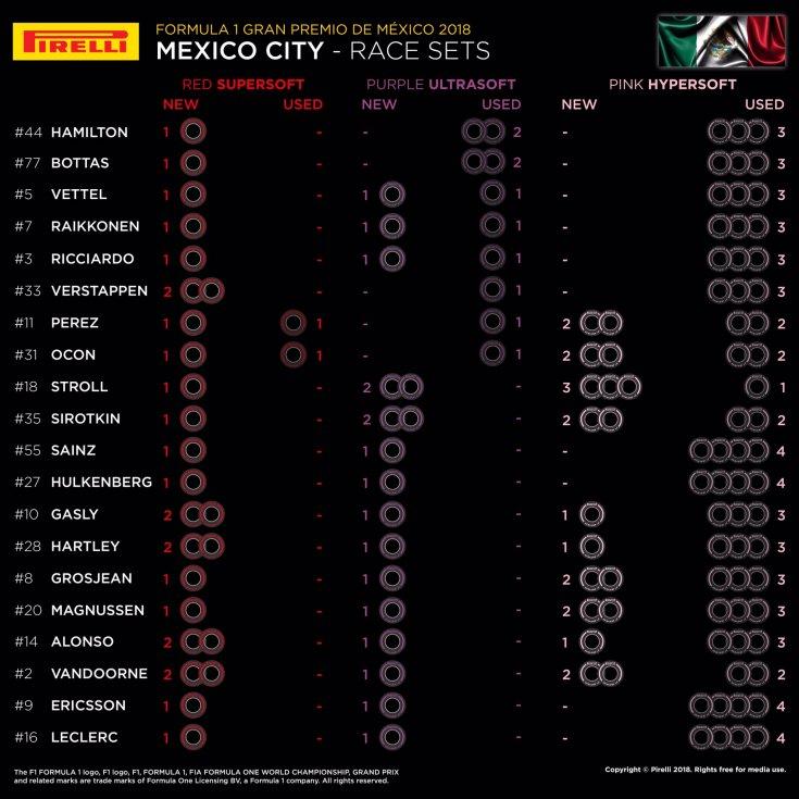 Гран При Мексики: оставшиеся комплекты шин перед гонкой