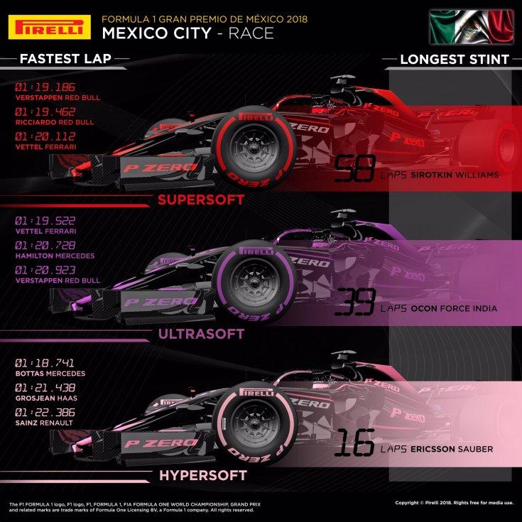 Гран При Мексики: статистика по типам шин