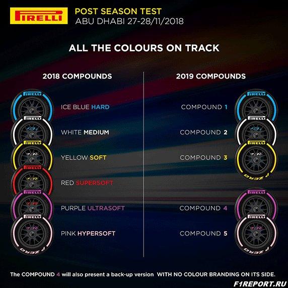 В Pirelli рассказали, как изменится резина в 2019-м году