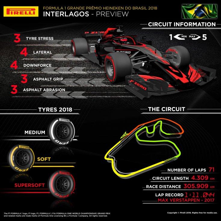 Гран-При Бразилии: инфографика от Pirelli