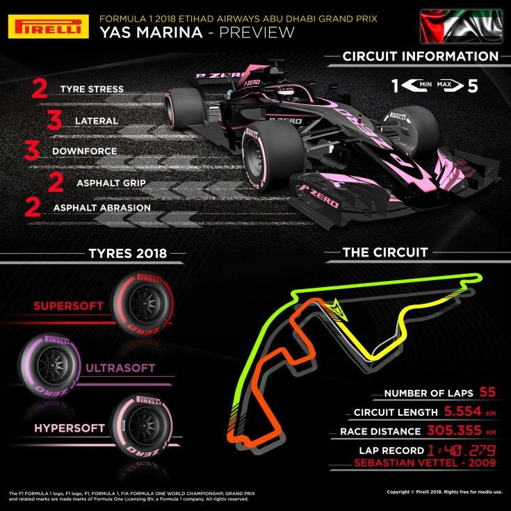 Гран-При Абу-Даби: инфографика от Pirelli