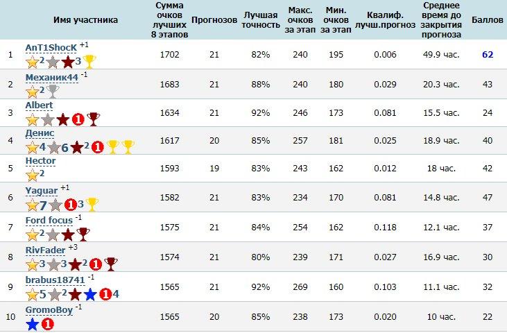 Победители сезона конкурса прогнозов от F1Report.Ru