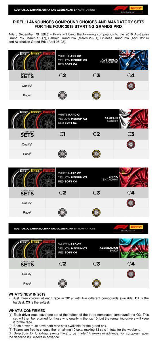 Pirelli назвала составы шин на четыре первые гонки сезона-2019